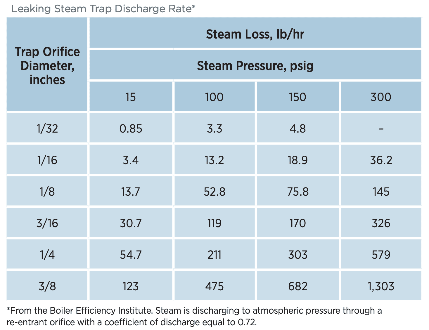Table: Leaking Steam Trap Discharge Rate