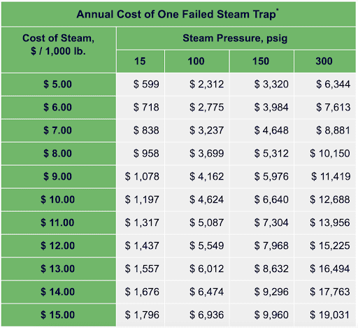 Table: Annual Cost of One Failed Steam Trap