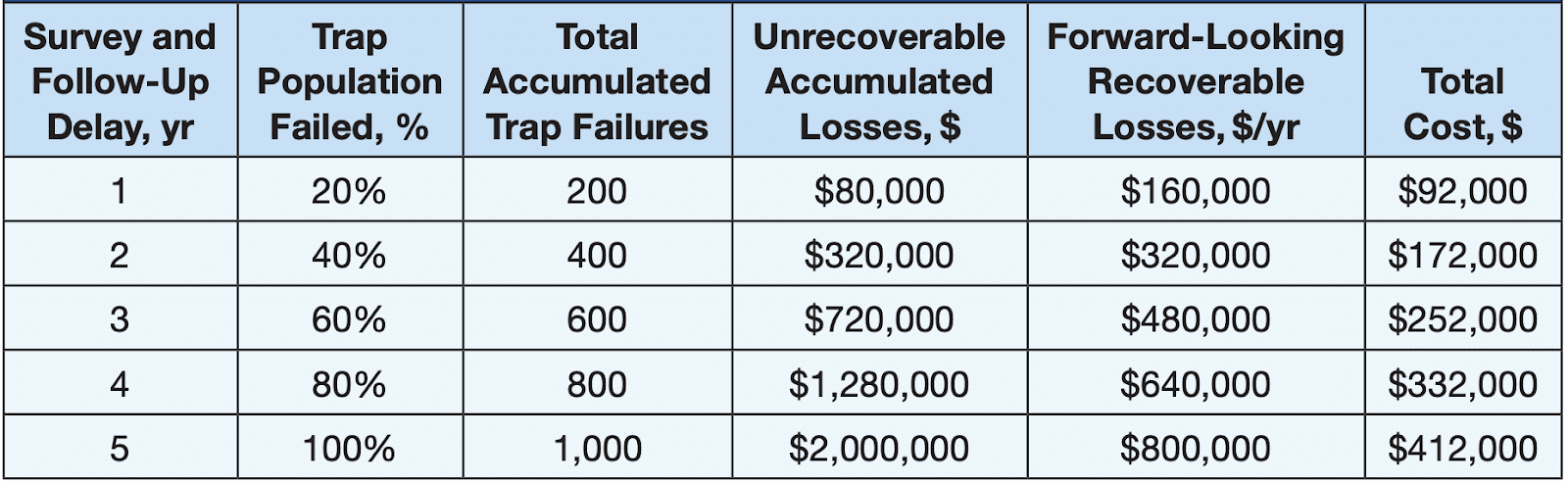 Table: Cost of Delaying Steam Trap Maintenance
