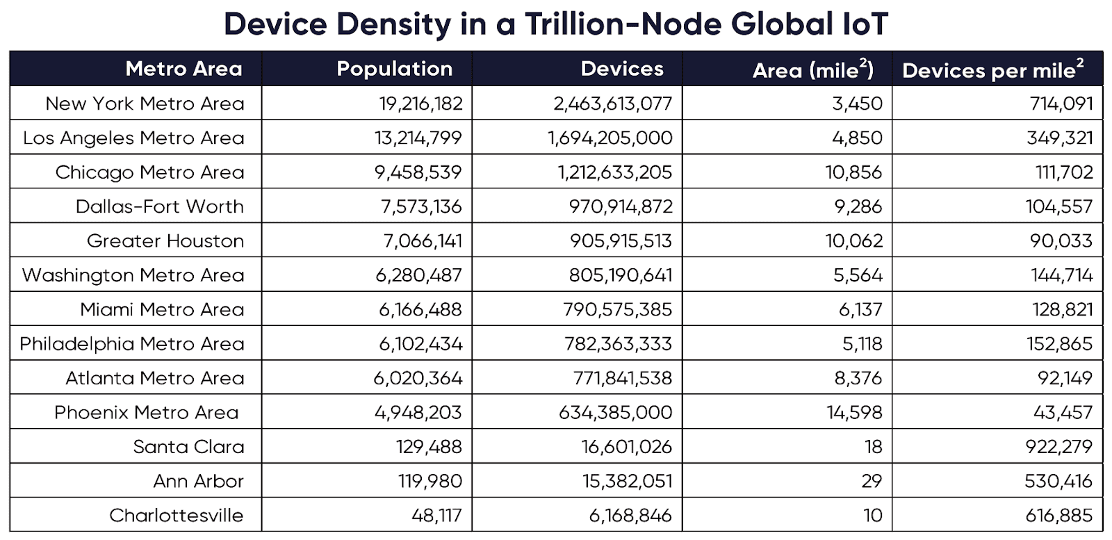 Table showing device density by metro area in a trillion note internet of things