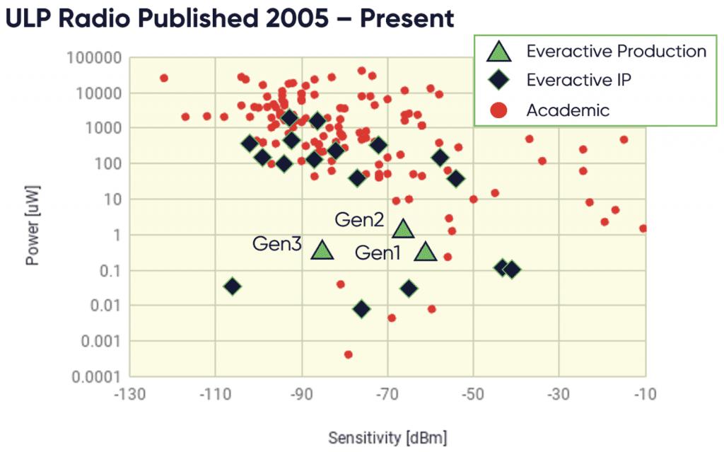 Dot graph showing ULP receives vs best in class