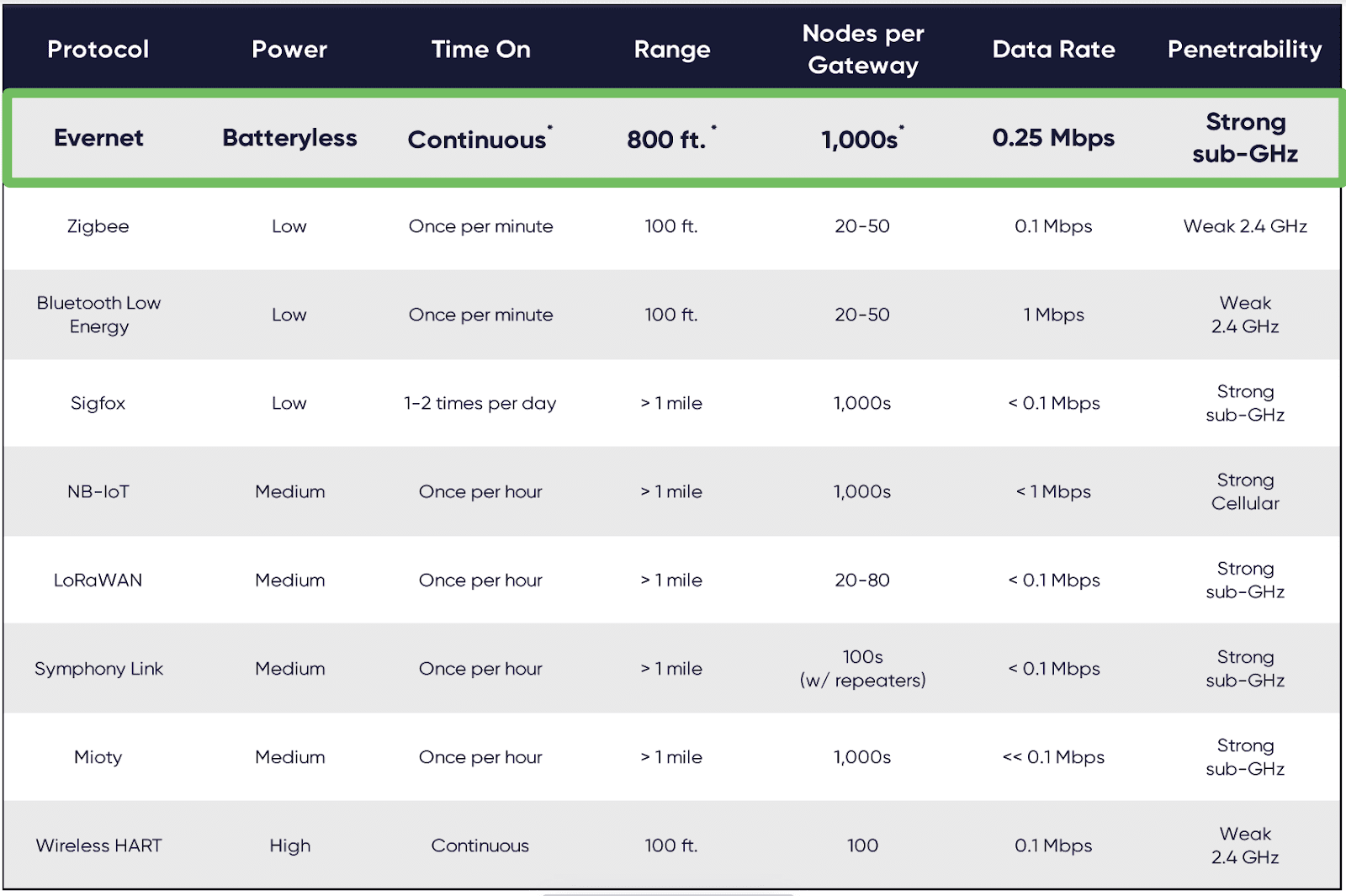 Table comparing competing low-power IoT protocols.