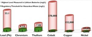 bar chart hazardous waste in lithium batteries
