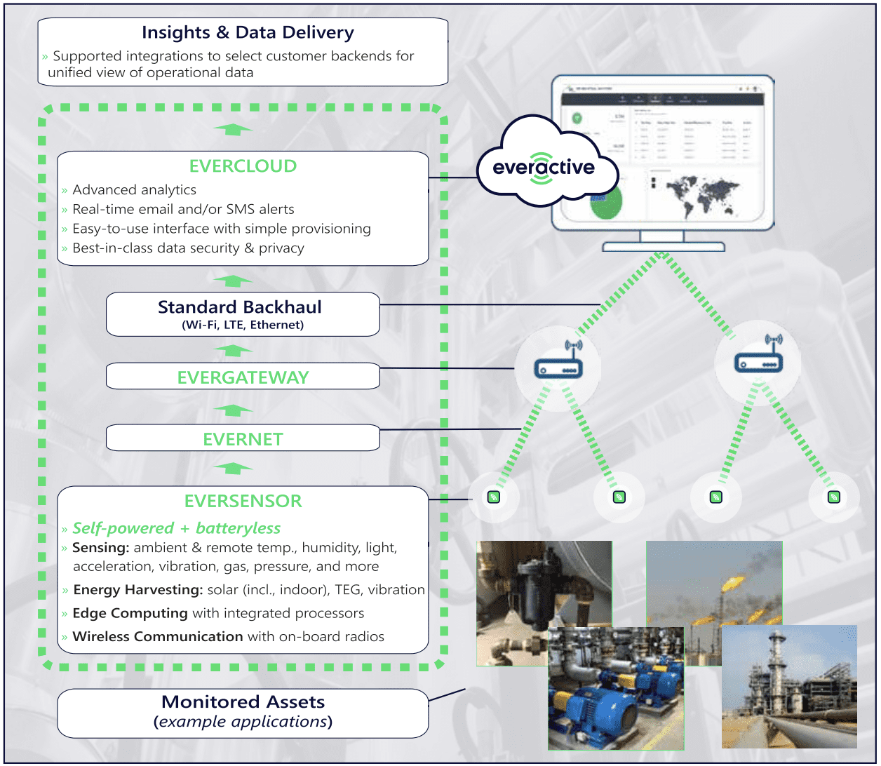 Everactive self-powered IIoT system infographic